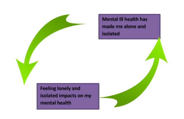 loneliness cycle